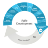 Using Agile Project Management Methodologies in Any Project