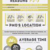 Project Management Organization [Infographic]
