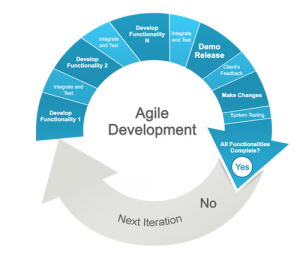 agile project management methodologies